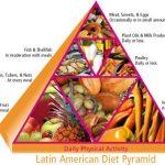 latin american guide  3 150x150 Latin American Guide