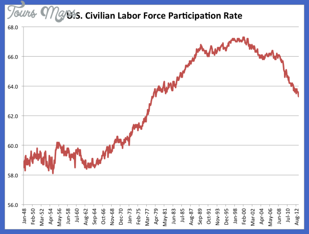 Labor Force Participation Rate Falls To Lowest Level Since 1979 | iBC ...