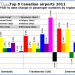 major airports traffic figures 1 150x150 MAJOR AIRPORTS TRAFFIC FIGURES