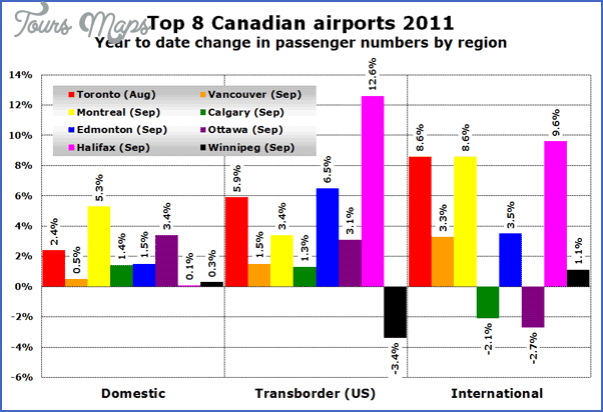 major airports traffic figures 1 MAJOR AIRPORTS TRAFFIC FIGURES