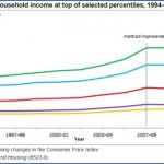 travel and disposable income 1 150x150 TRAVEL AND DISPOSABLE INCOME