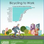 top bicycle friendly cities usa 11 150x150 Top Bicycle Friendly Cities USA
