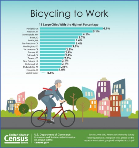 top bicycle friendly cities usa 11 Top Bicycle Friendly Cities USA