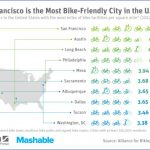 top bicycle friendly cities usa 4 150x150 Top Bicycle Friendly Cities USA