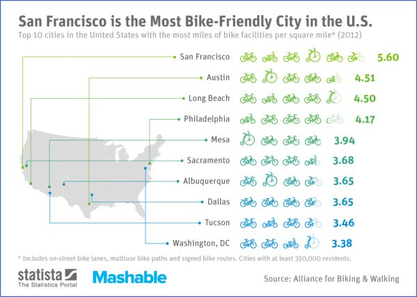 top bicycle friendly cities usa 4 Top Bicycle Friendly Cities USA