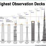 observation decks in usa 10 150x150 Observation Decks in USA