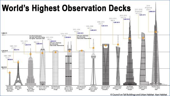 observation decks in usa 10 Observation Decks in USA