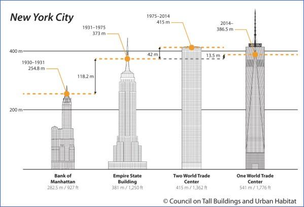 observation decks in usa 5 Observation Decks in USA