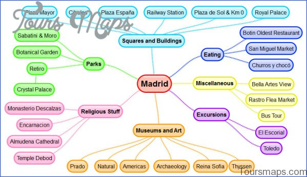 madrid map and travel guide 14 Madrid Map and Travel Guide