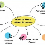 how to make money blogging 0 150x150 How to Make Money Blogging