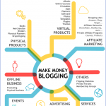 how to make money blogging 6 150x150 How to Make Money Blogging