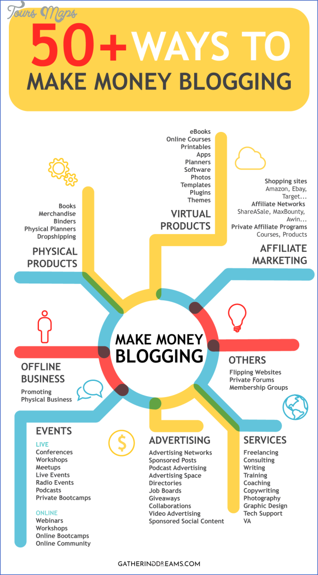 how to make money blogging 6 How to Make Money Blogging
