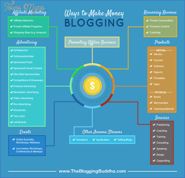 how to make money blogging 8 How to Make Money Blogging
